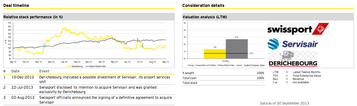 Figure 20: Deal of the quarter Q3 2013
