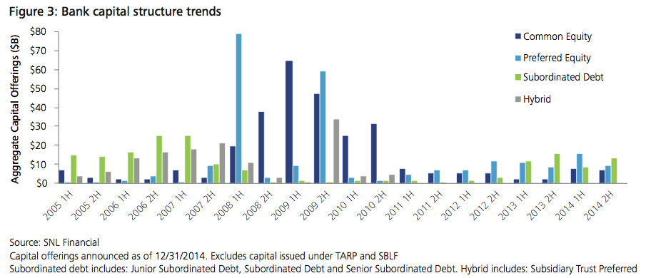 Figure 3: Bank capital structure trends