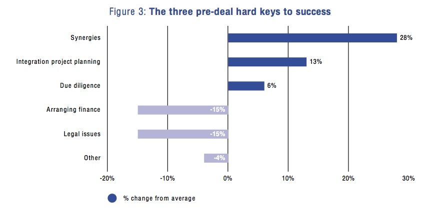Figure 3: The three pre-deal hard keys to success