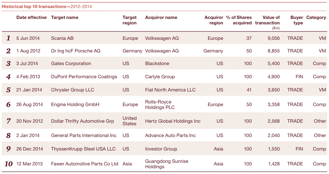 Figure 3 Top 20 transactions 2014