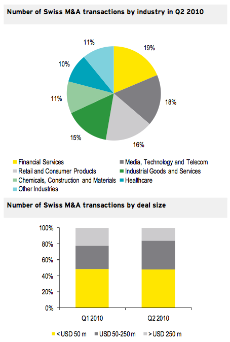 Figure 3: Transactions by industry and size Q2 2010