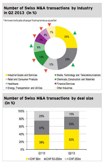 Figure 3: Transactions by industry and size Q2 2013