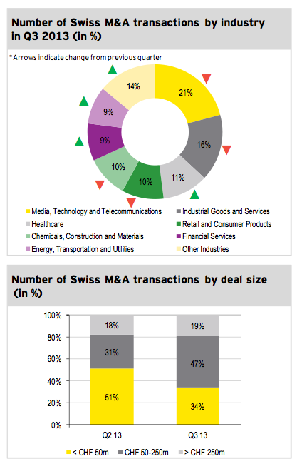 Figure 3: Transactions by industry and size Q3 2013