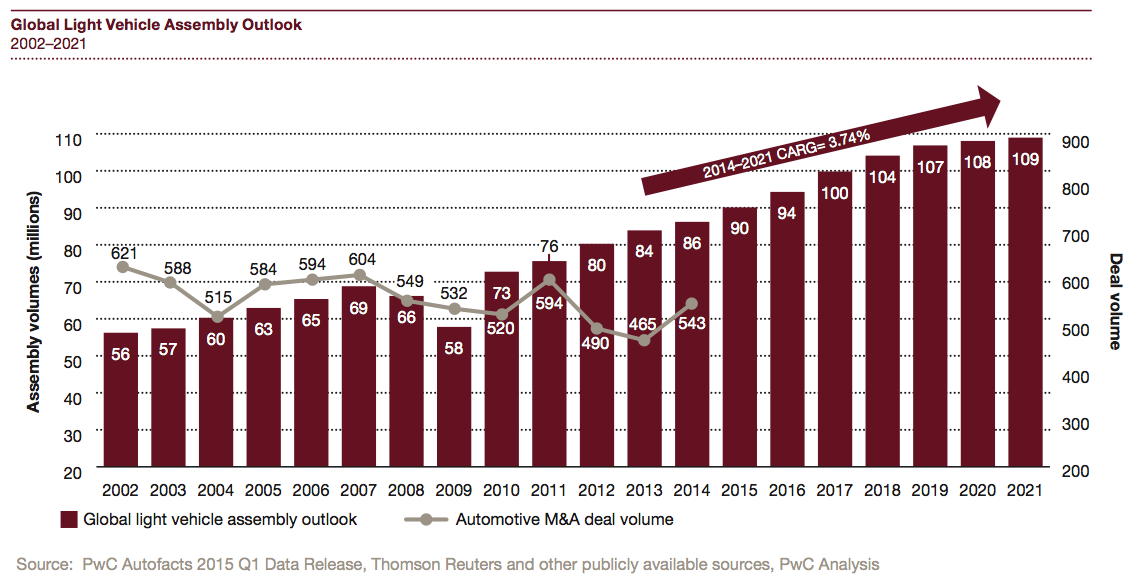 Figure 4 Global Light Vehicle Assembly Outlook 2002-2021