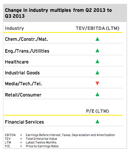 Figure 4: Outlook 2013/2014