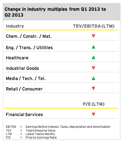 Figure 4: Outlook 2013 Q2