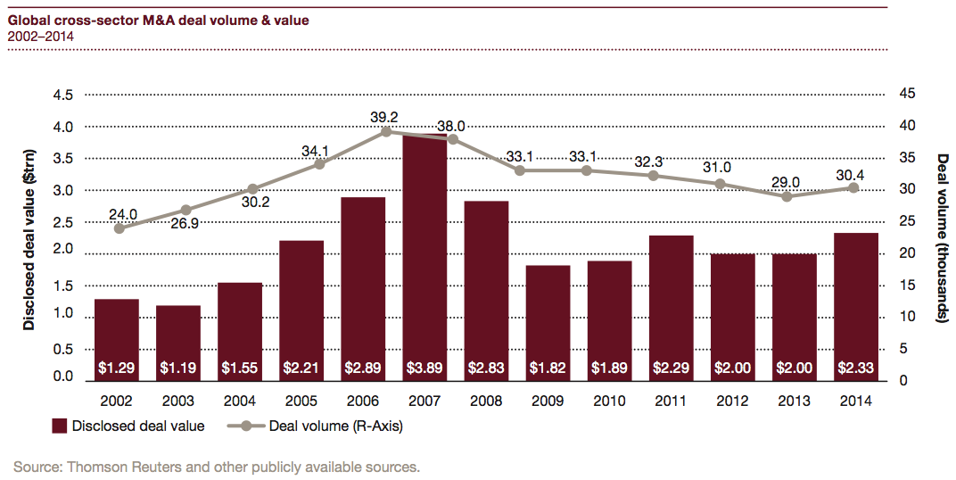 Figure 5 Global cross-sector M&A deal volume & value 2002-2014