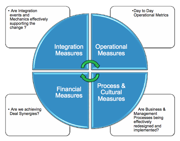 Figure 5: Initiatives and Execution