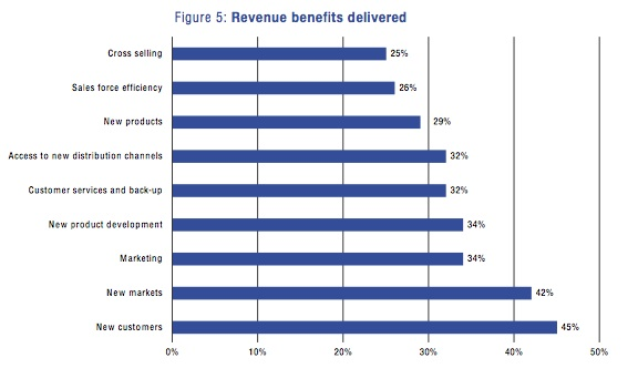 Figure 5: Revenue benefits delivered