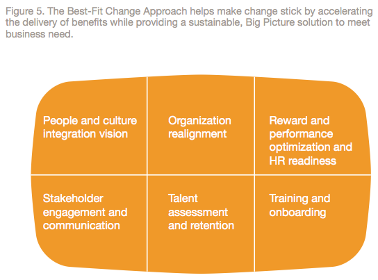 Figure 5: The Best-Fit Change Approach