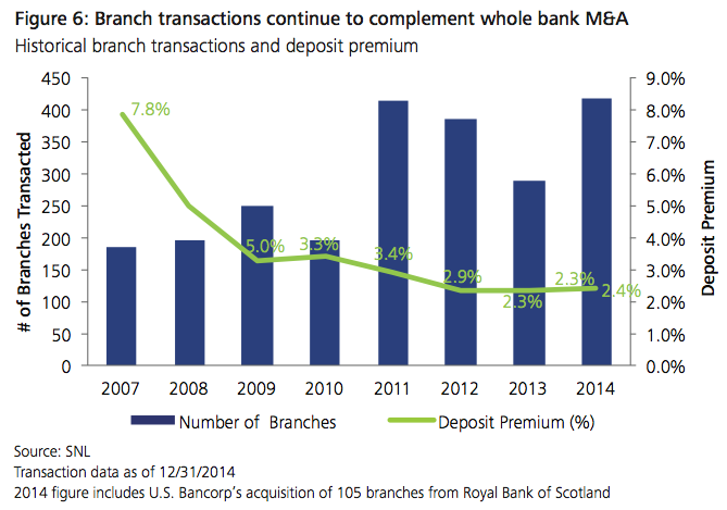 Figure 6: Branch transactions continue to complement whole bank M&A