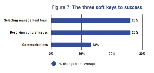 Figure 7: The three soft keys to success