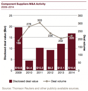 Figure 8 Component Suppliers M&A Activity 2009–2014