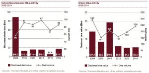Figure 9 Vehicle Manufacturers M&A Activity 2009-2014