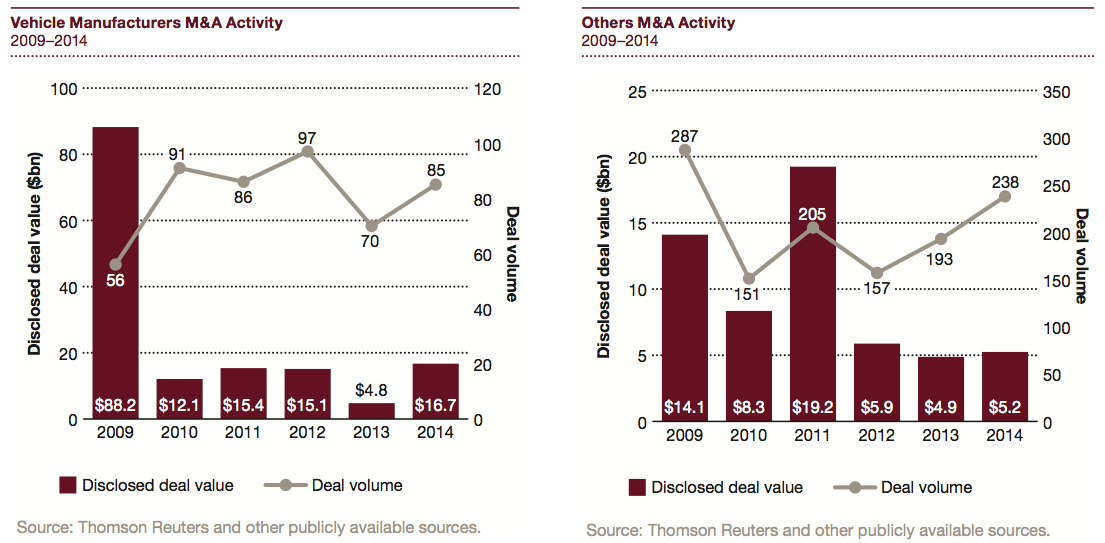 Figure 9 Vehicle Manufacturers M&A Activity 2009-2014