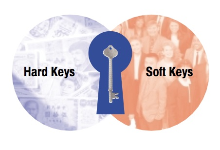 Image 1: Hard Keys Soft Keys