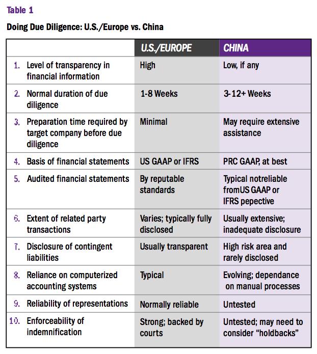 Table 1: Doing Due Diligence: U.S./Europe vs. China