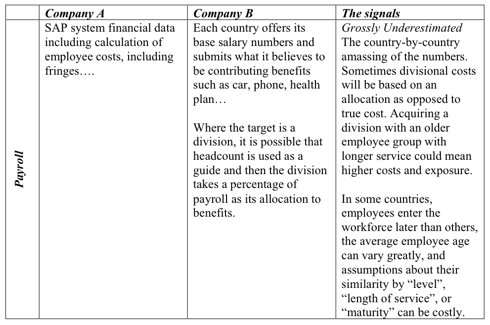 Table 1: Examples of pre-merger, post-selection situations