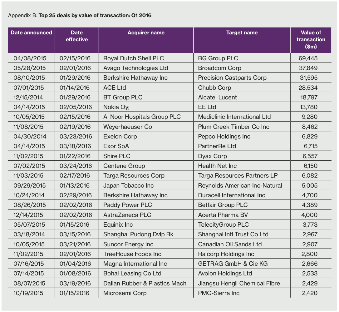 Appendix B Top 25 deals by value of transaction: Q1 2016