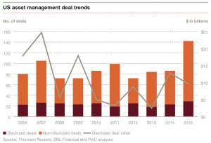 Exhibit 1 US asset management deal trends