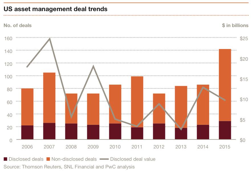 Exhibit 1 US asset management deal trends