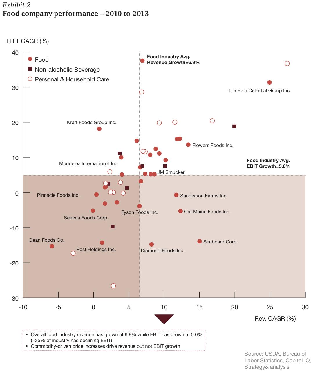 Exhibit 2 Food company performance – 2010 to 2013