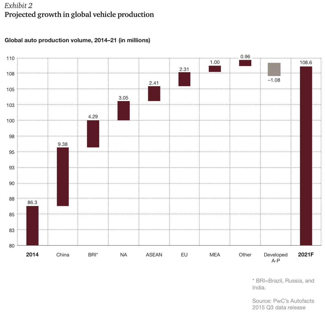 Exhibit 2 Projected growth in global vehicle production