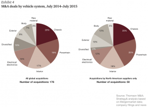 Exhibit 4 M&A deals by vehicle system, July 2014–July 2015