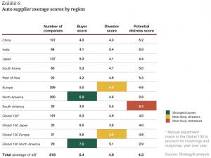 Exhibit 6 Auto supplier average scores by region