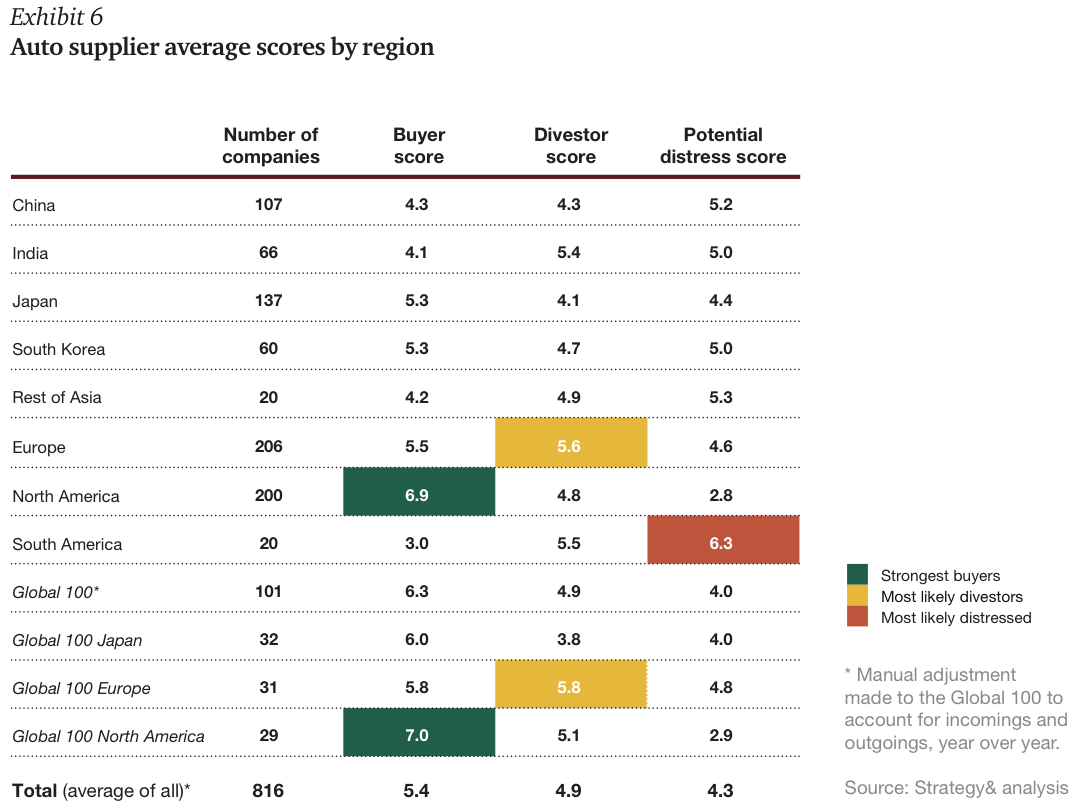 Exhibit 6 Auto supplier average scores by region