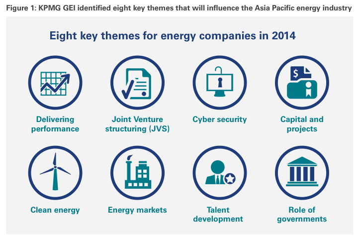Figure 1: Eight key themes that will influence the Asia Pacific energy industry