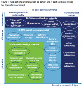 Figure 1 Applications rationalization as part of the IT cost savings universe