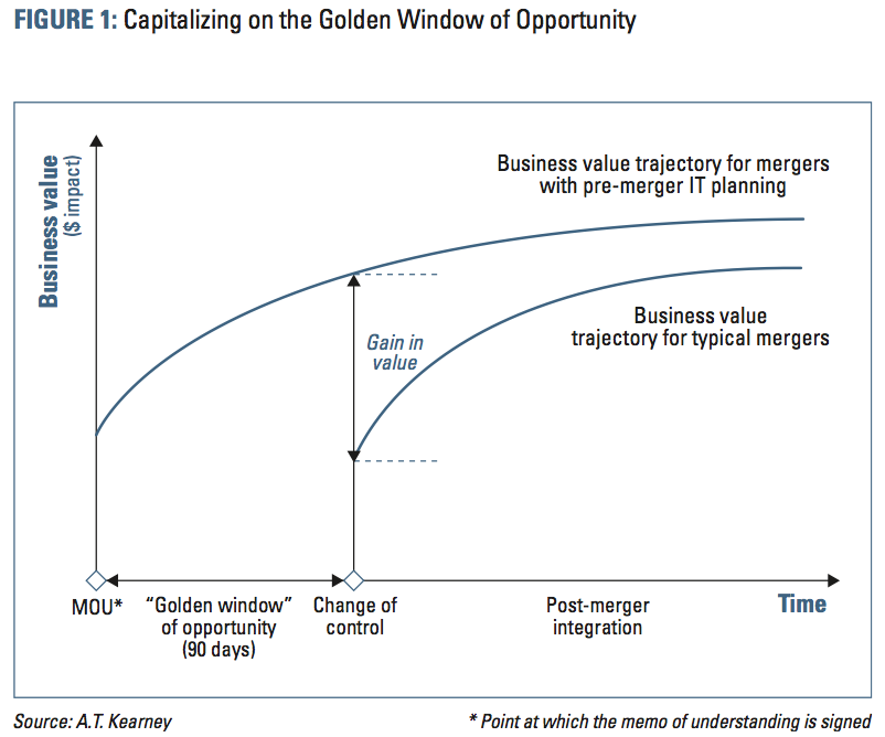 Figure 1 Capitalizing on the Golden Window of Opportunity
