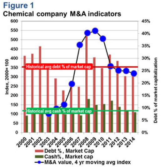 Figure 1 Chemical company M&A indicators