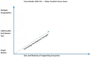 Cross-border A&D JVs — Value Creation Focus Areas