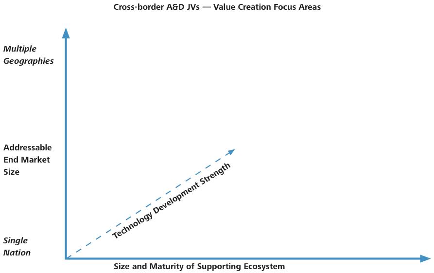 Figure 1 Cross-border A&D JVs — Value Creation Focus Areas