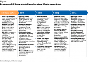 Figure 1 Examples of Chinese acquisitions in mature Western countries