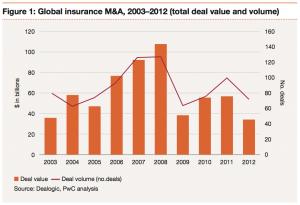 Figure 1: Global insurance M&A, 2003–2012
