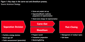 Figure 1 Key steps in the carve-out and divestiture process