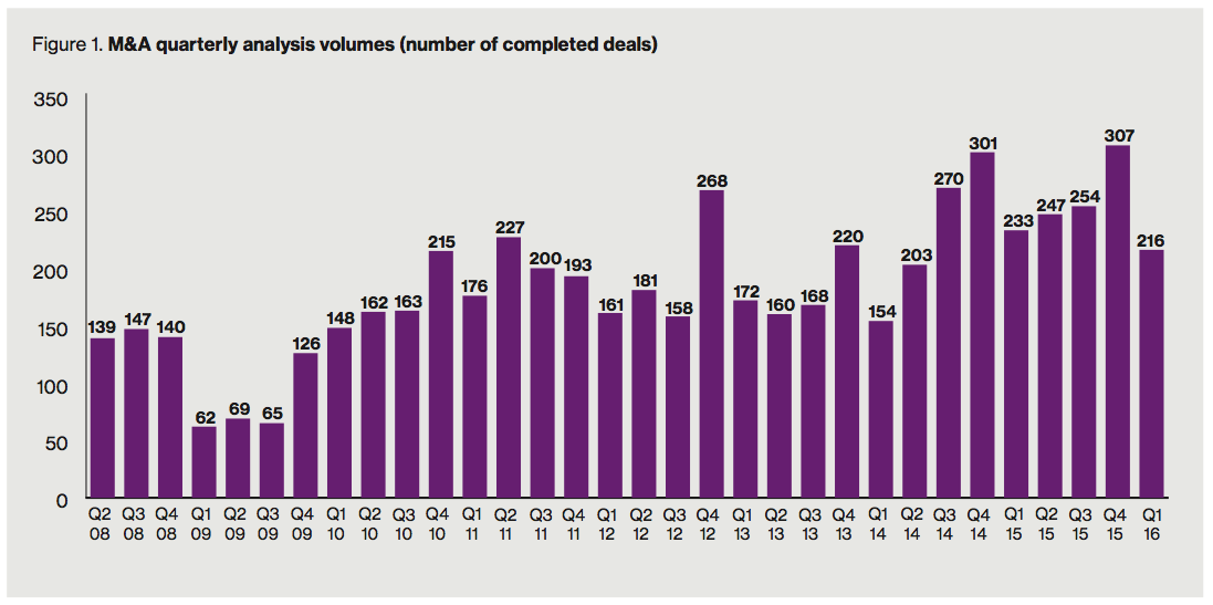 Figure 1 M&A quarterly analysis volumes