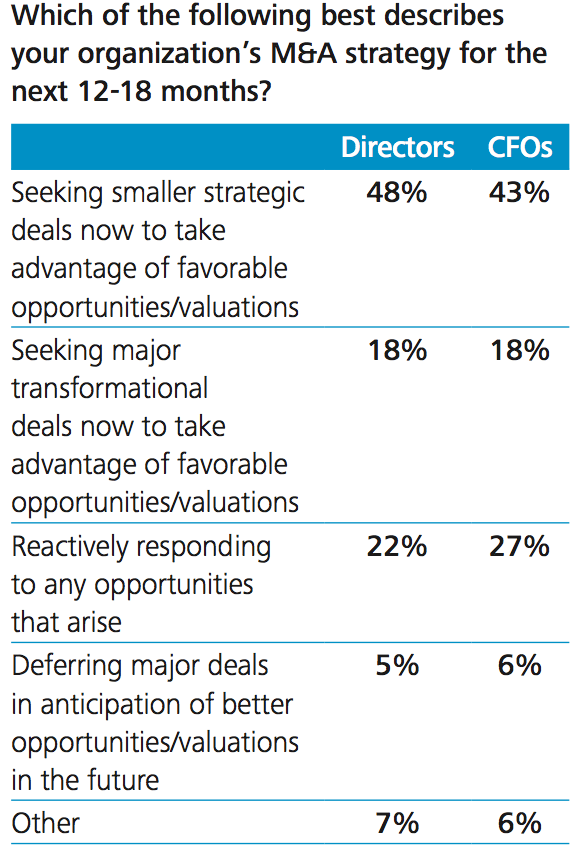 Figure 1 Overall M&A strategy