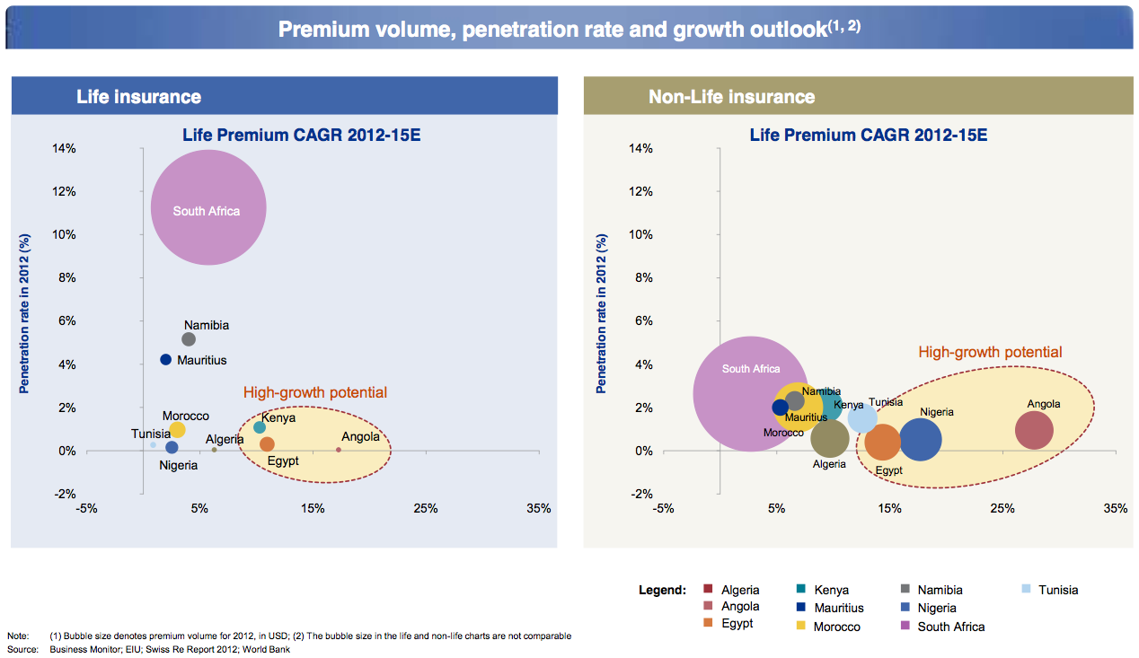 Figure 1 Premium volume, penetration rate and growth outlook