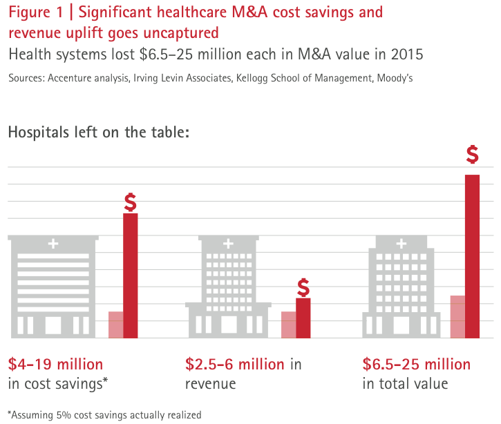 Figure 1 Significant healthcare M&A cost savings and revenue uplift goes uncaptured