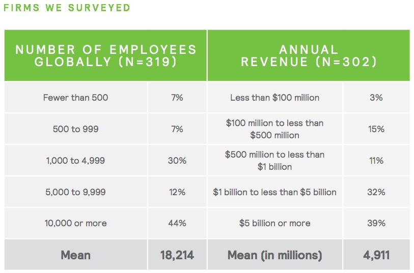 Figure 1 Surveyed firms