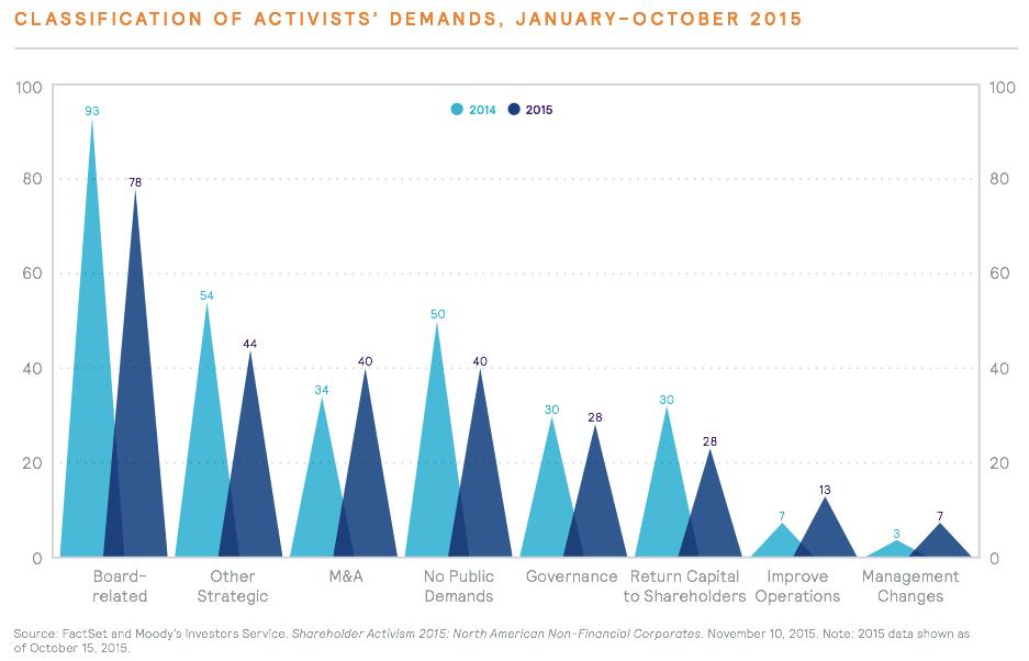 Figure 10 Classification Of Activists' Demands, January–October 2015