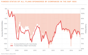 Figure 11 Funded Status Of All Plans Sponsored By Companies In The S&P 1500