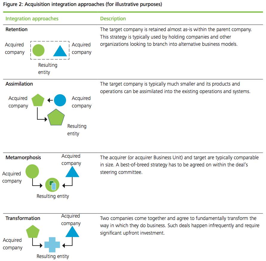Figure 2 Acquisition integration approaches