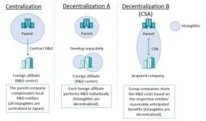 Figure 1 Centralization and Decentralization