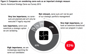 Figure 2 Companies are considering carve-outs as an important strategic measure