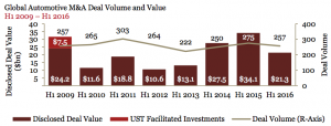 Figure 2 Global Automotive M&A Deal Volume and Value 2009-2016